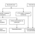 Профилактическое применение антиретровирусных препаратов