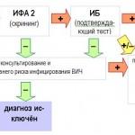 Задачи лабораторной диагностики ВИЧ-инфекции, используемые тесты, Постановка диагноза ВИЧ-инфекции