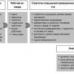 Мониторинг проведения антиретровирусной терапии